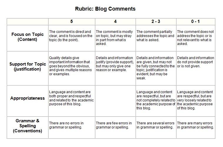 Blog Comment Grading Rubric | Magna History